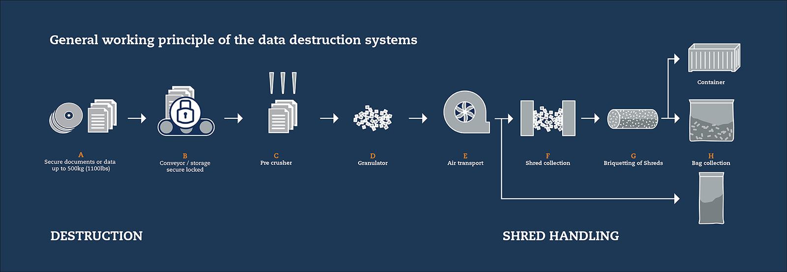 data destruction flow chart diaph